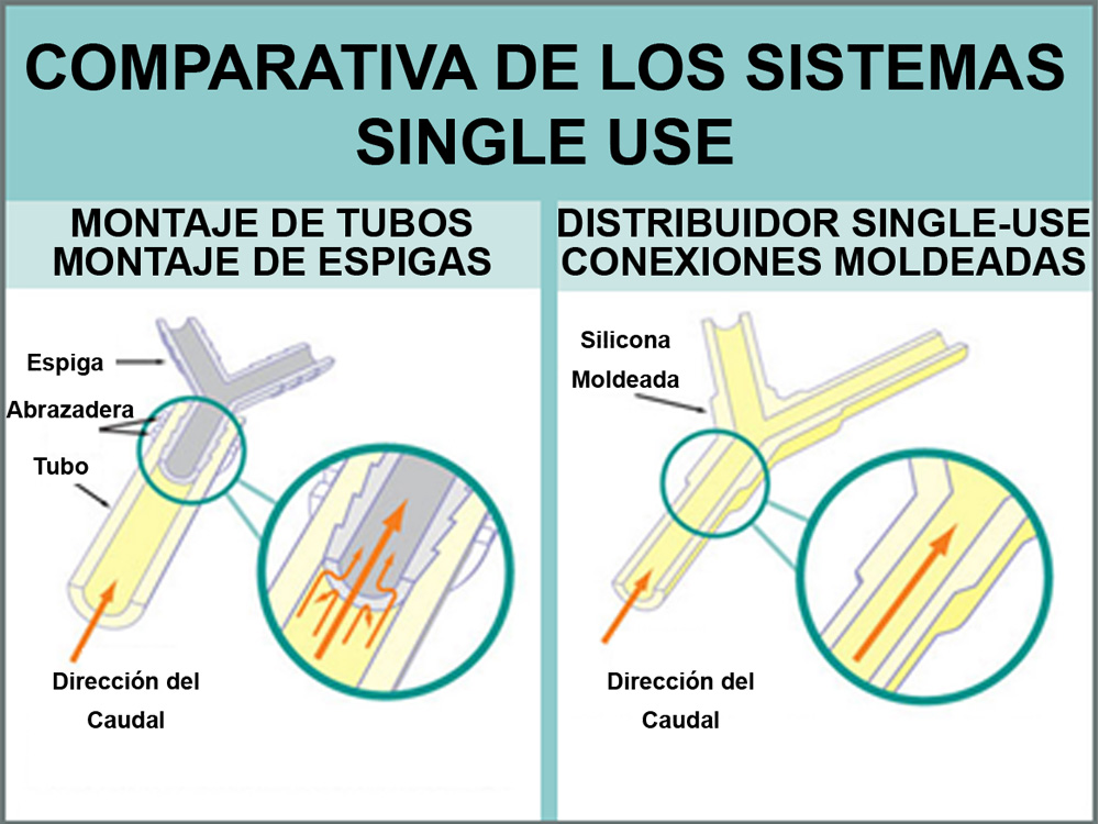 single use comparativa